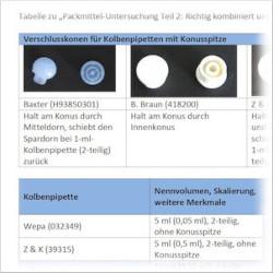 Tabelle 2: Passende Kombinationen Für Kolbenpipetten
